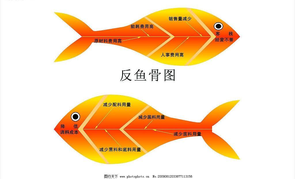 鱼骨图 分析 其他矢量 矢量素材 矢量图库